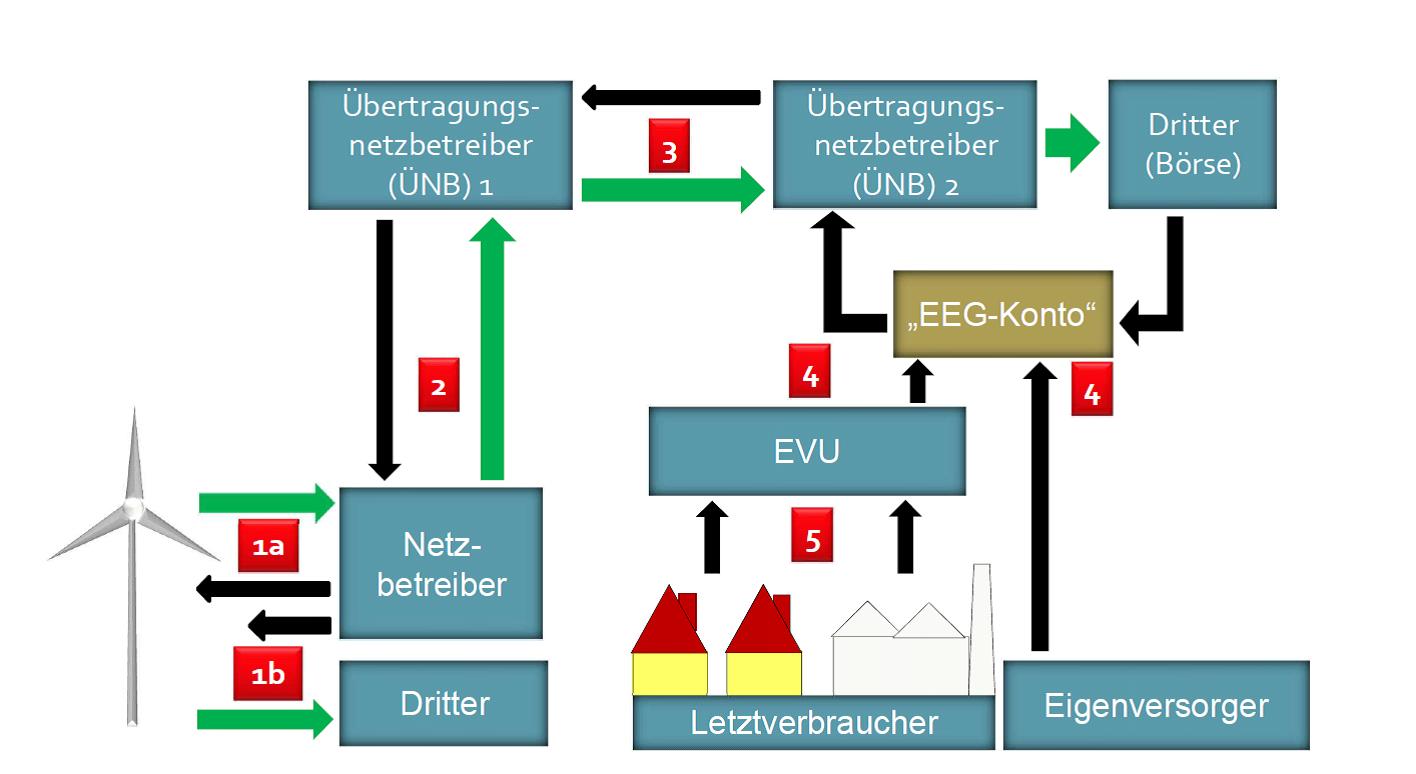 EEG - Ausgleichsmechanismus