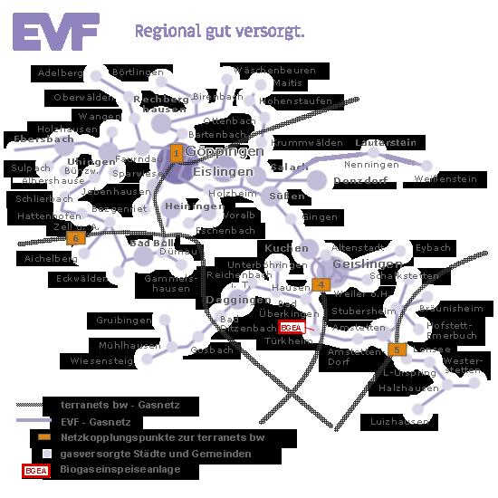 Versorgungsnetz der EVF