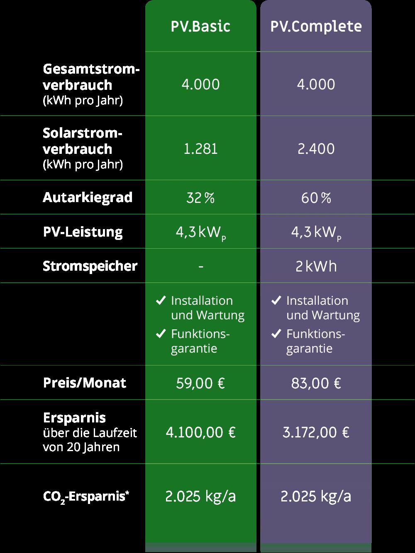 Vergleichsansicht PV.Basis PV.Complete